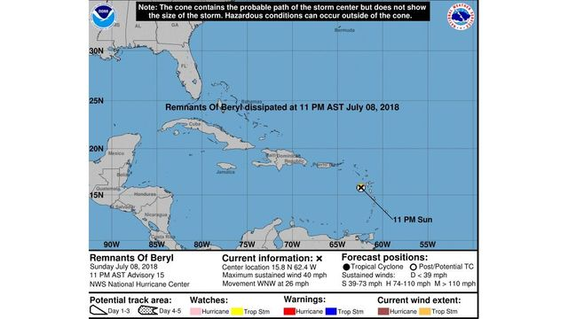 Beryl dissipates after Dominica, easing threat to others