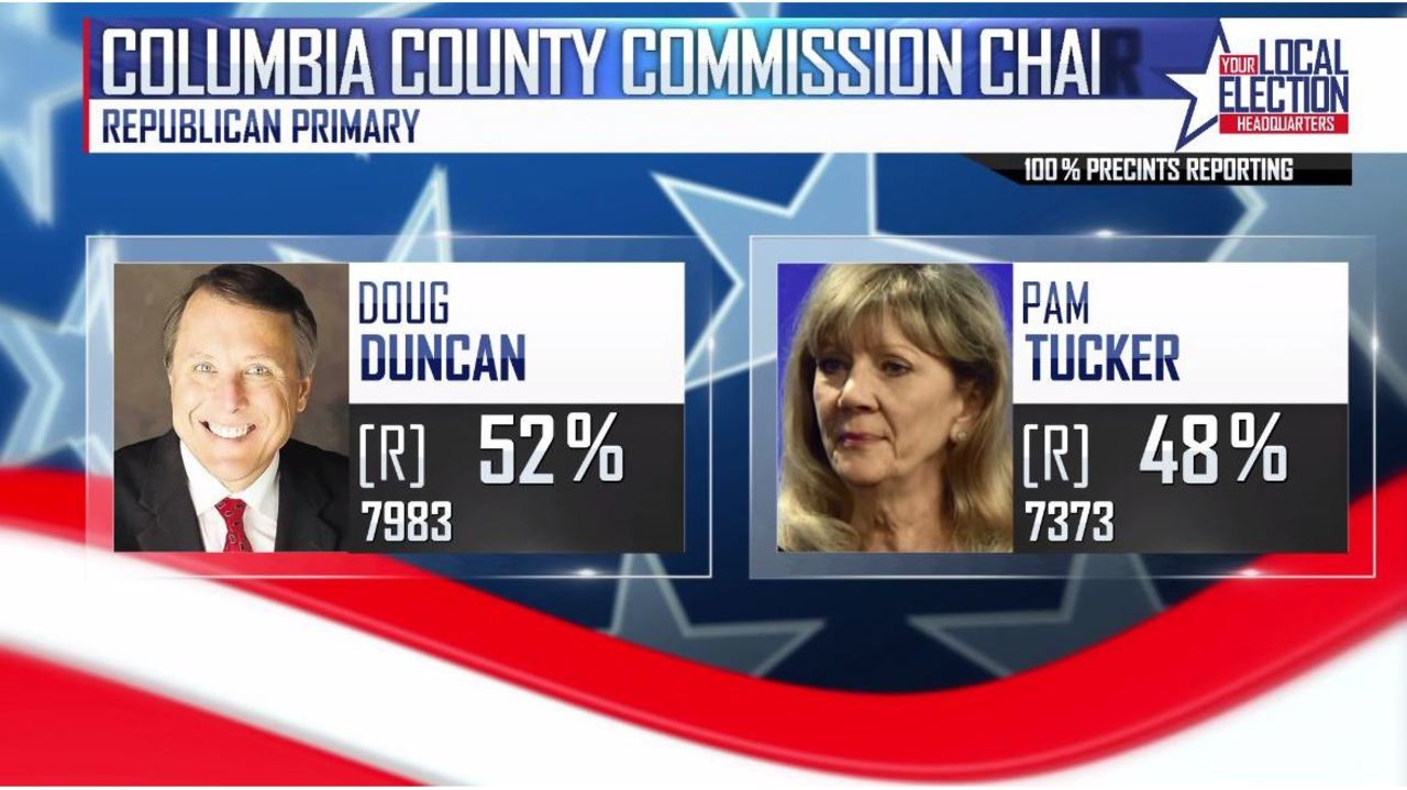 Doug duncan defeats pam tucker in race for columbia county for Chair network golf